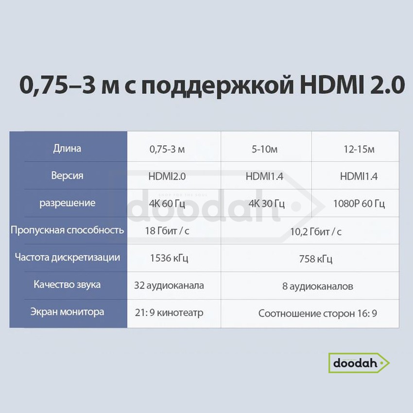 Кабель HDMI - HDMI V2,0, 4K, 60 Гц, 2 метра - Vention. Гарантия 6 мес